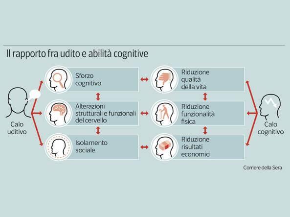 Calo di udito e declino cognitivo