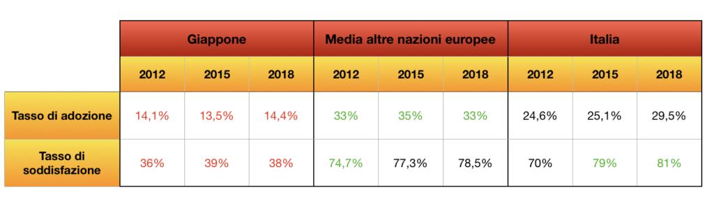 apparecchi acustici da incubo: differenze tra Italia e Giappone