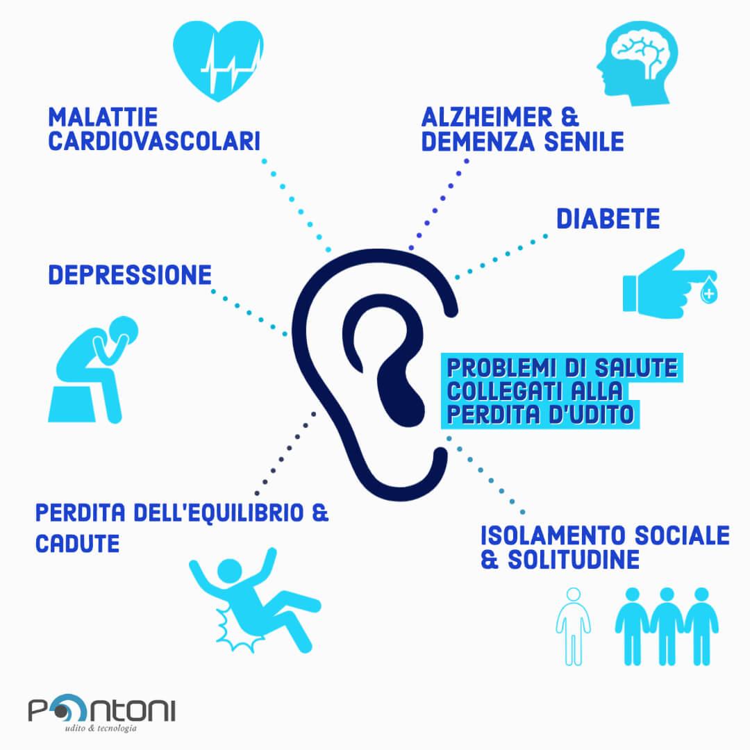 perdita d'udito
